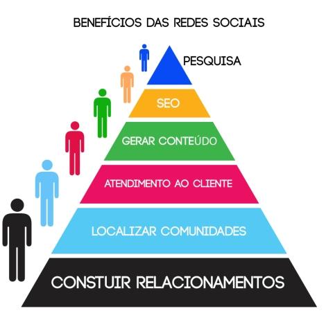 beneficios-redes-sociais-1